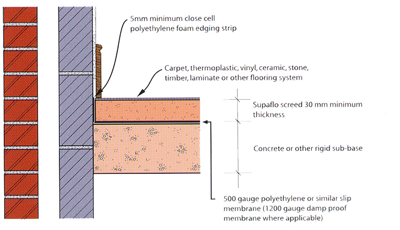 Technical Flowing Screeds Flo Screed Ltd